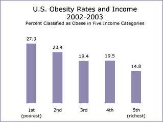 [Image: obesity_and_income.jpg]
